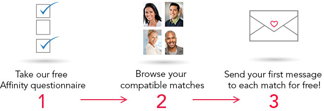 3 steps to matchaffinity.com